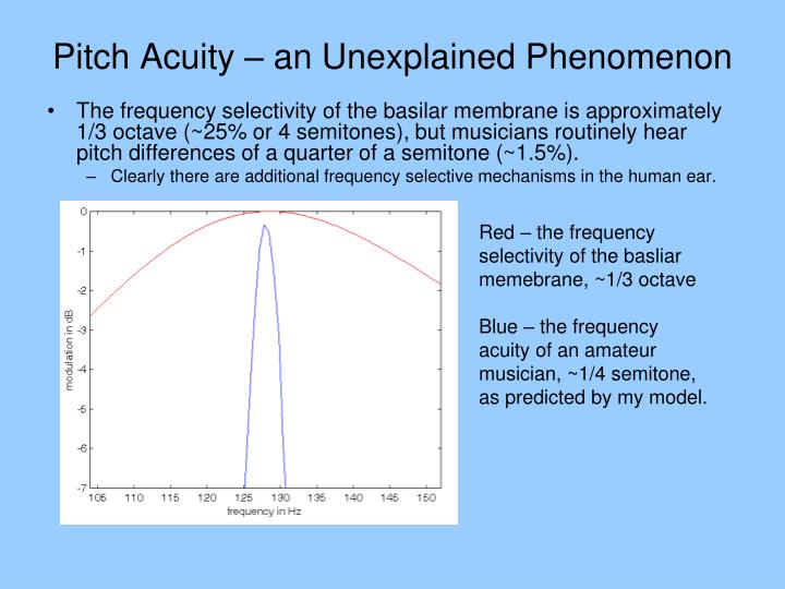 Pitch Acuity – an Unexplained Phenomenon