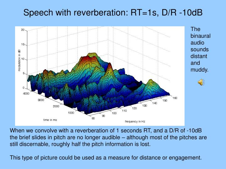 Speech with reverberation: RT=1s, D/R -10dB