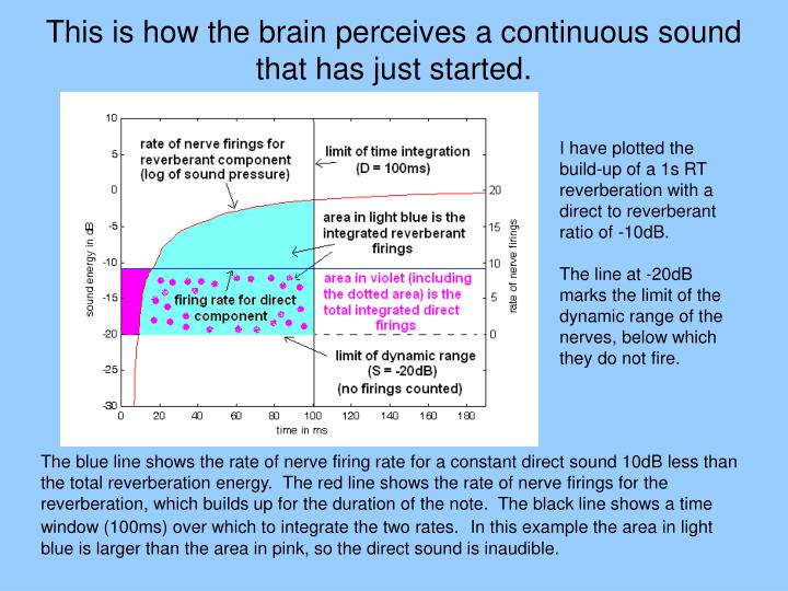 This is how the brain perceives a continuous sound that has just started.