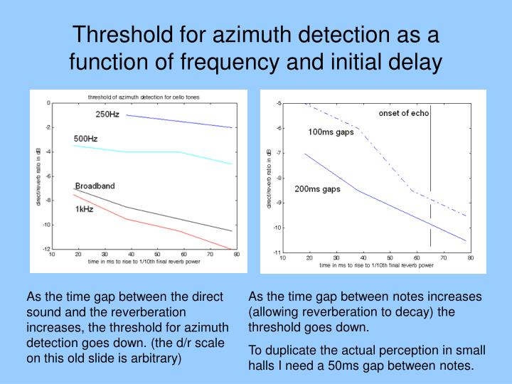 Threshold for azimuth detection as a function of frequency and initial delay