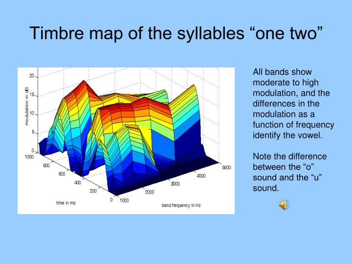 """Timbre map of the syllables """"one two"""""""