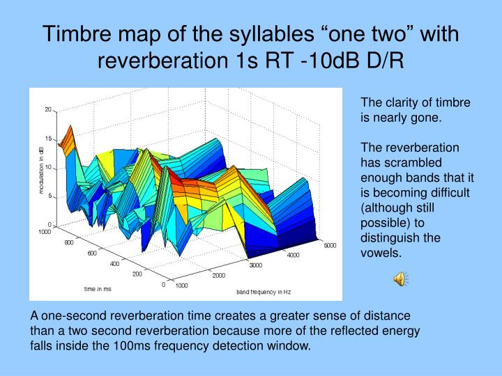 """Timbre map of the syllables """"one two"""" with reverberation 1s RT -10dB D/R"""