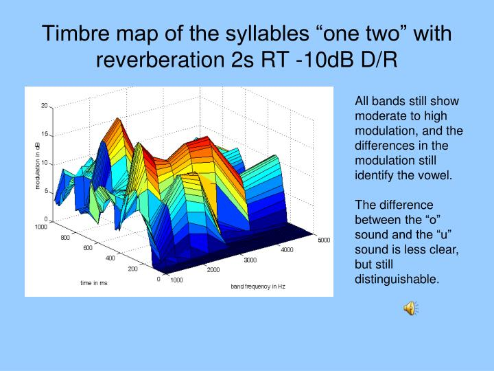 """Timbre map of the syllables """"one two"""" with reverberation 2s RT -10dB D/R"""