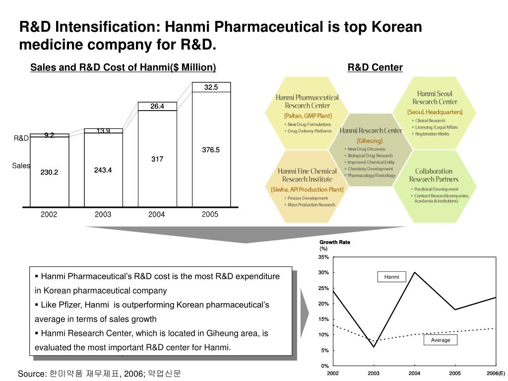 PPT - Term Project for MOT Hanmi Pharmaceutical's Success by