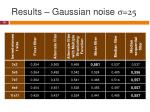 results gaussian noise 25