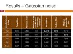 results gaussian noise