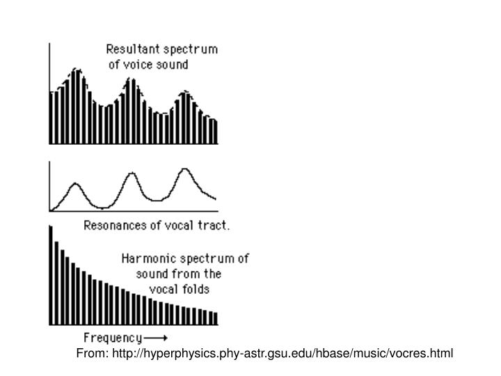 From: http://hyperphysics.phy-astr.gsu.edu/hbase/music/vocres.html