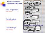 another problem control of data flow