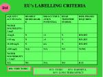 eu s labelling criteria