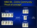 1992 94 covis community proof of concept