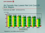 air canada has lowest net unit cost of n a majors