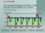 air canada recorded the best traffic results of any major n a carrier