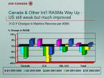 canada other int l rasms way up us still weak but much improved