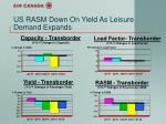 us rasm down on yield as leisure demand expands