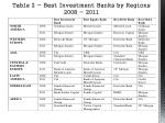 table 2 best investment banks by regions 2008 2011