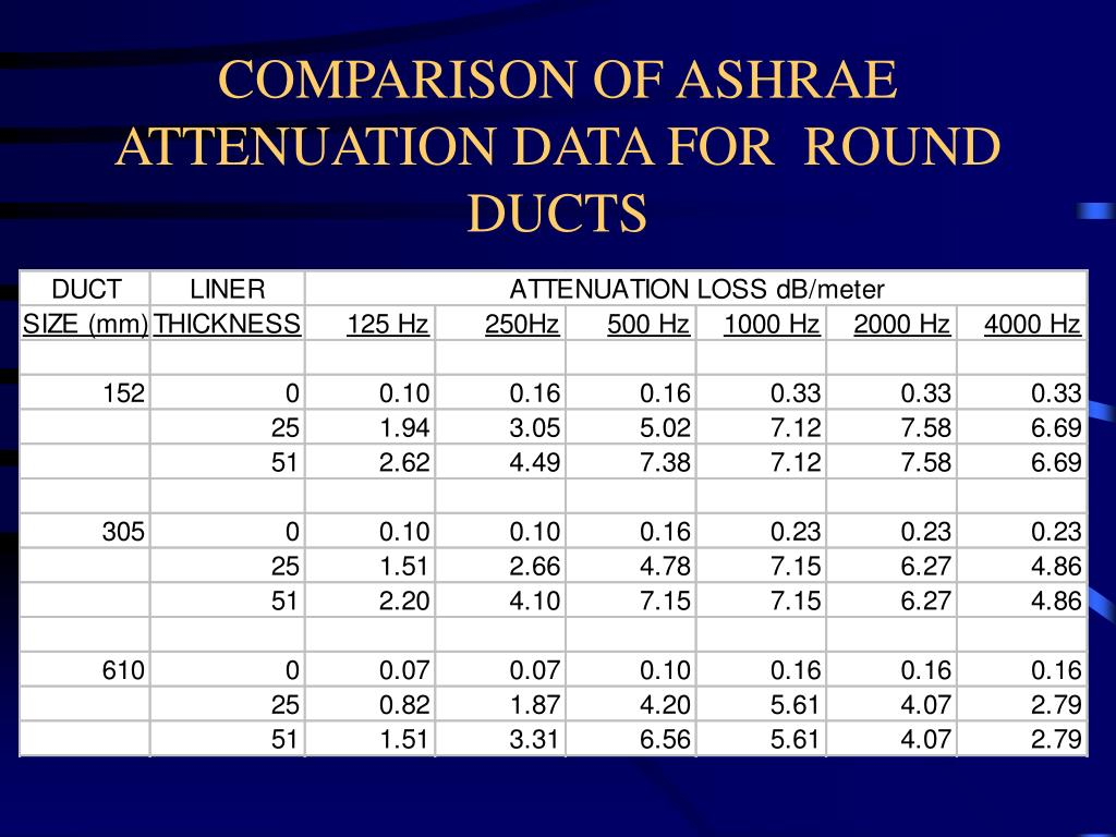 COMPARISON OF ASHRAE ATTENUATION DATA FOR  ROUND DUCTS