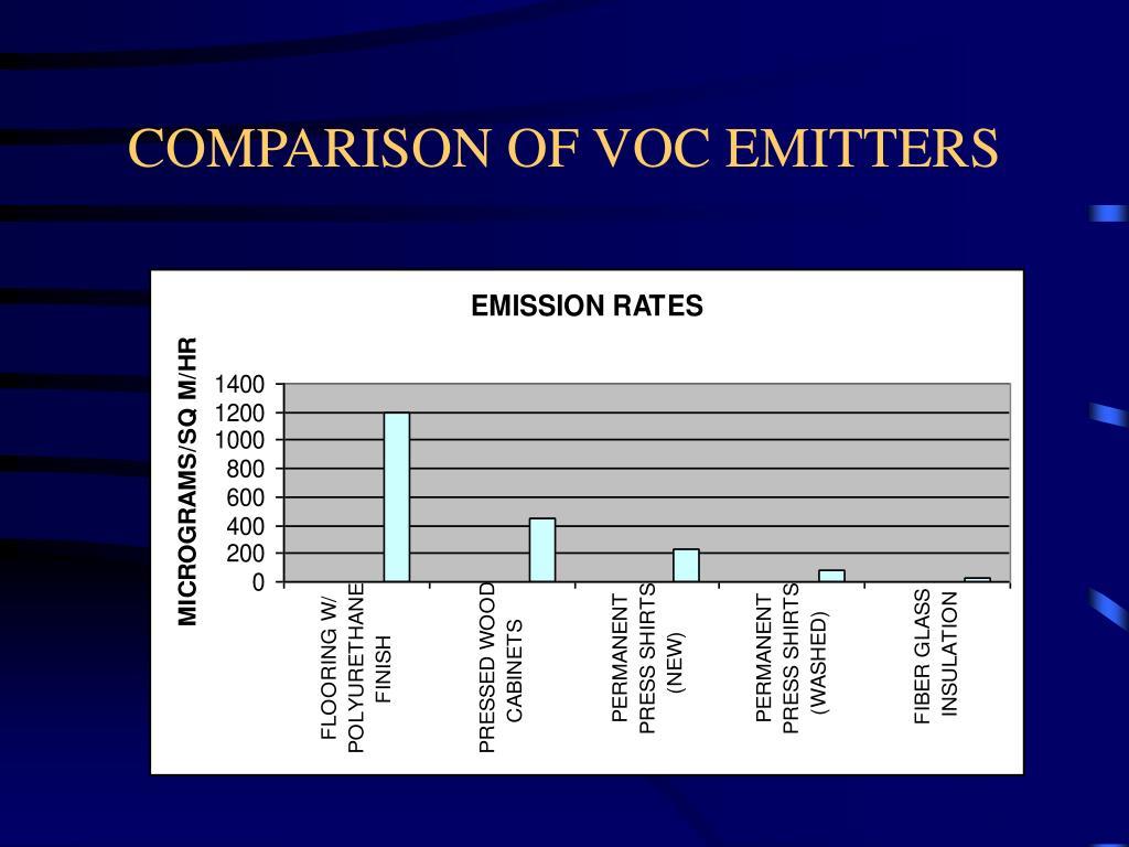 COMPARISON OF VOC EMITTERS