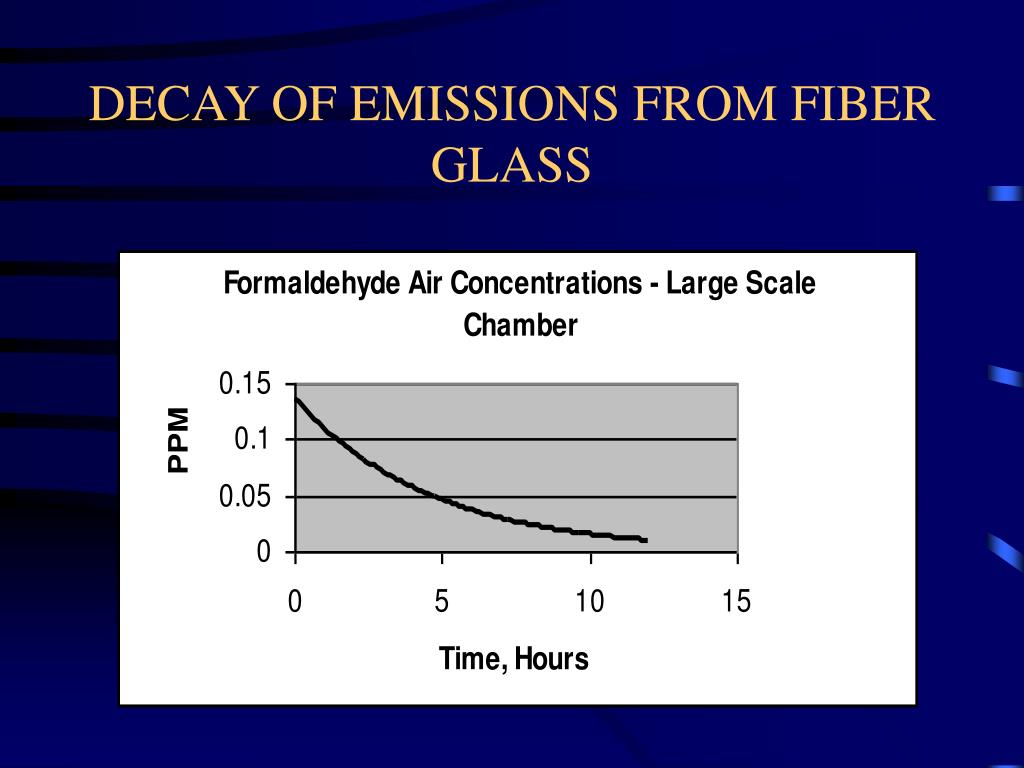 DECAY OF EMISSIONS FROM FIBER GLASS
