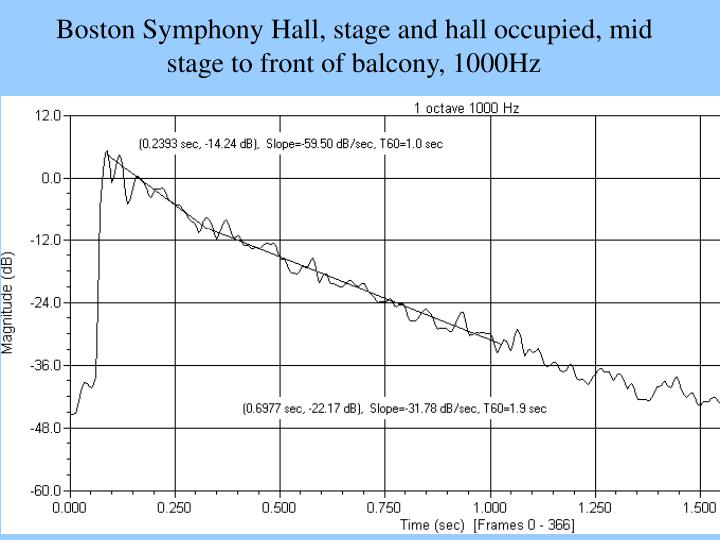 Boston Symphony Hall, stage and hall occupied, mid stage to front of balcony, 1000Hz