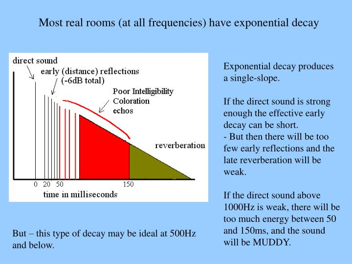 Most real rooms (at all frequencies) have exponential decay