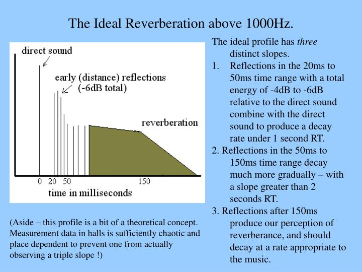 The Ideal Reverberation above 1000Hz.
