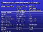 greenhouse gases from human activities