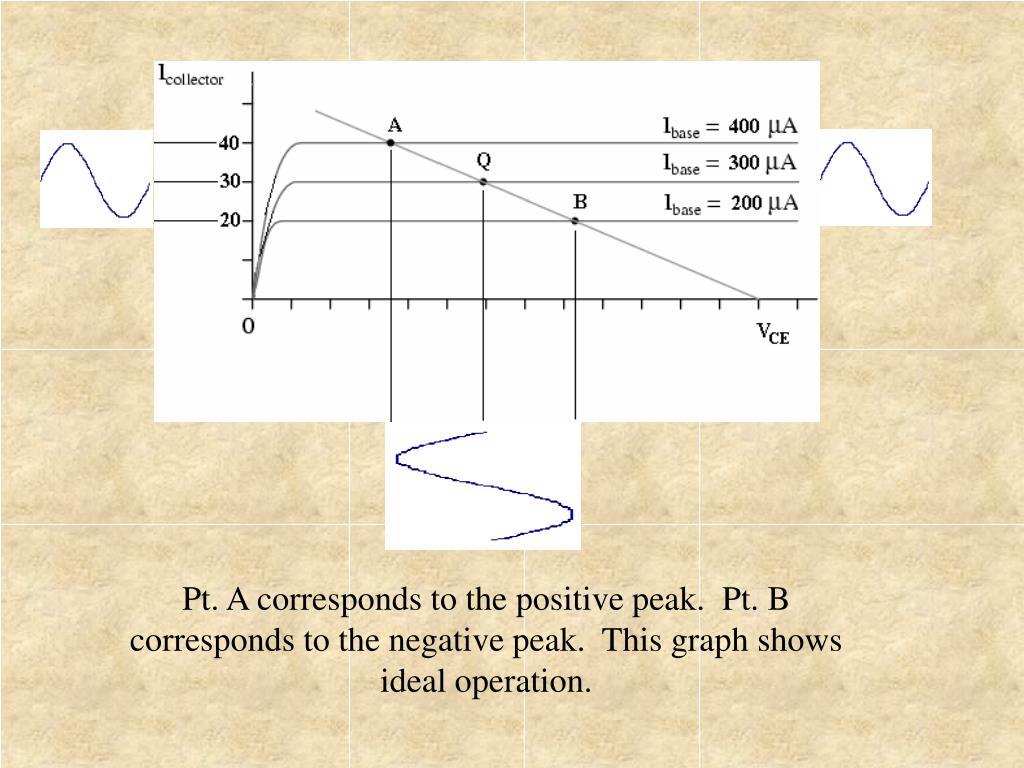 Pt. A corresponds to the positive peak.  Pt. B corresponds to the negative peak.  This graph shows ideal operation.