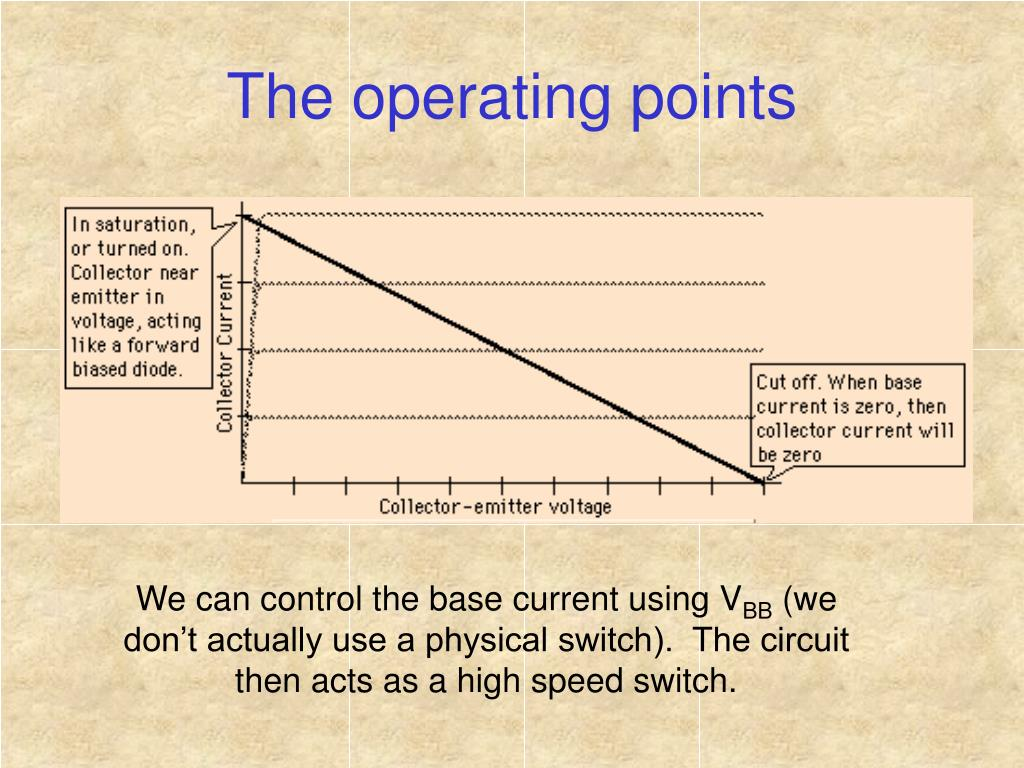 The operating points