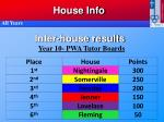 inter house results