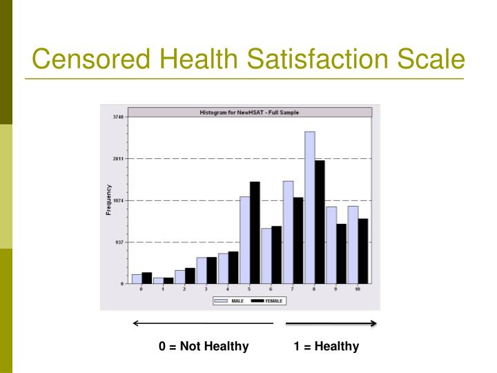 Censored Health Satisfaction Scale