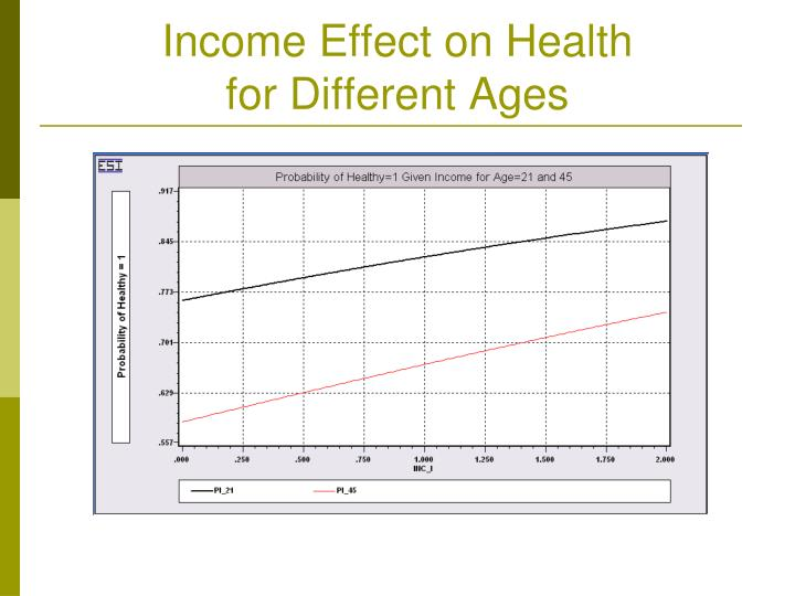 Income Effect on Health