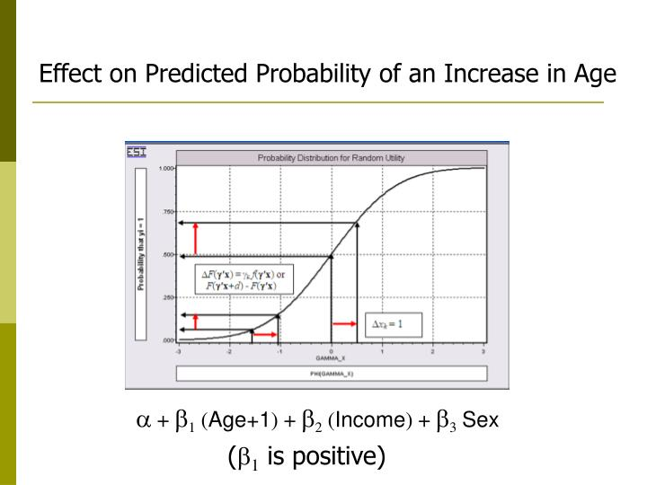 Effect on Predicted Probability of an Increase in Age