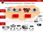 avaya aura architecture strategic view