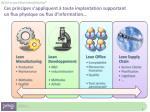 ces principes s appliquent toute implantation supportant un flux physique ou flux d information