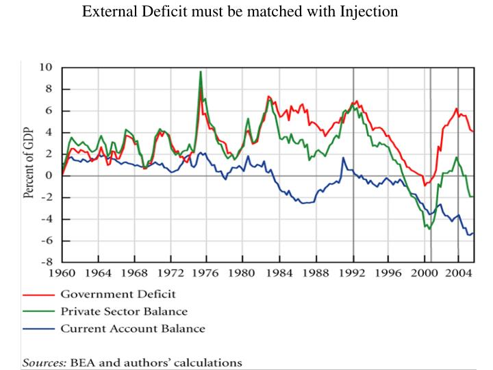 External Deficit must be matched with Injection