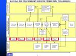 material and procurement services career path progression