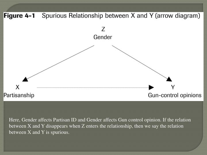 Here, Gender affects Partisan ID and Gender affects Gun control opinion. If the relation between X and Y disappears when Z enters the relationship, then we say the relation between X and Y is spurious.