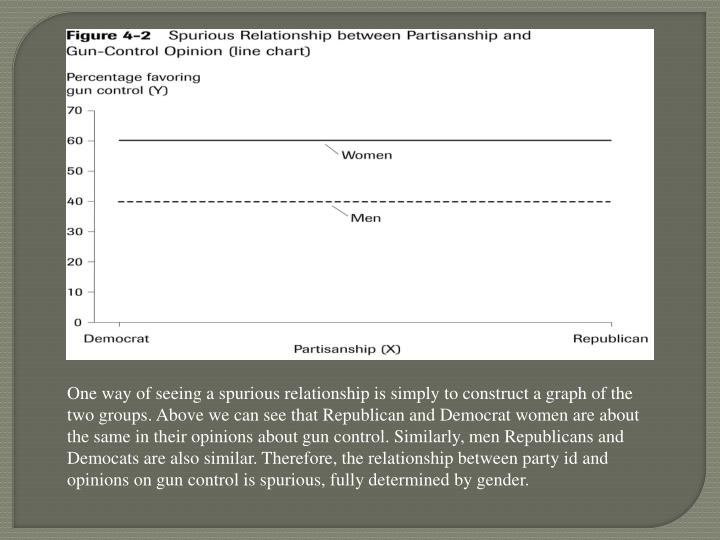 One way of seeing a spurious relationship is simply to construct a graph of the two groups. Above we can see that Republican and Democrat women are about the same in their opinions about gun control. Similarly, men Republicans and Democats are also similar. Therefore, the relationship between party id and opinions on gun control is spurious, fully determined by gender.