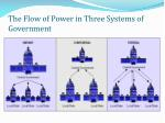 the flow of power in three systems of government