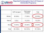 reported contraceptive use in 97 cases of unintended pregnancy