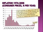 inflation 1976 2008 consumer prices per year