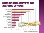 ratio of bank assets to gdp 2007 end of year