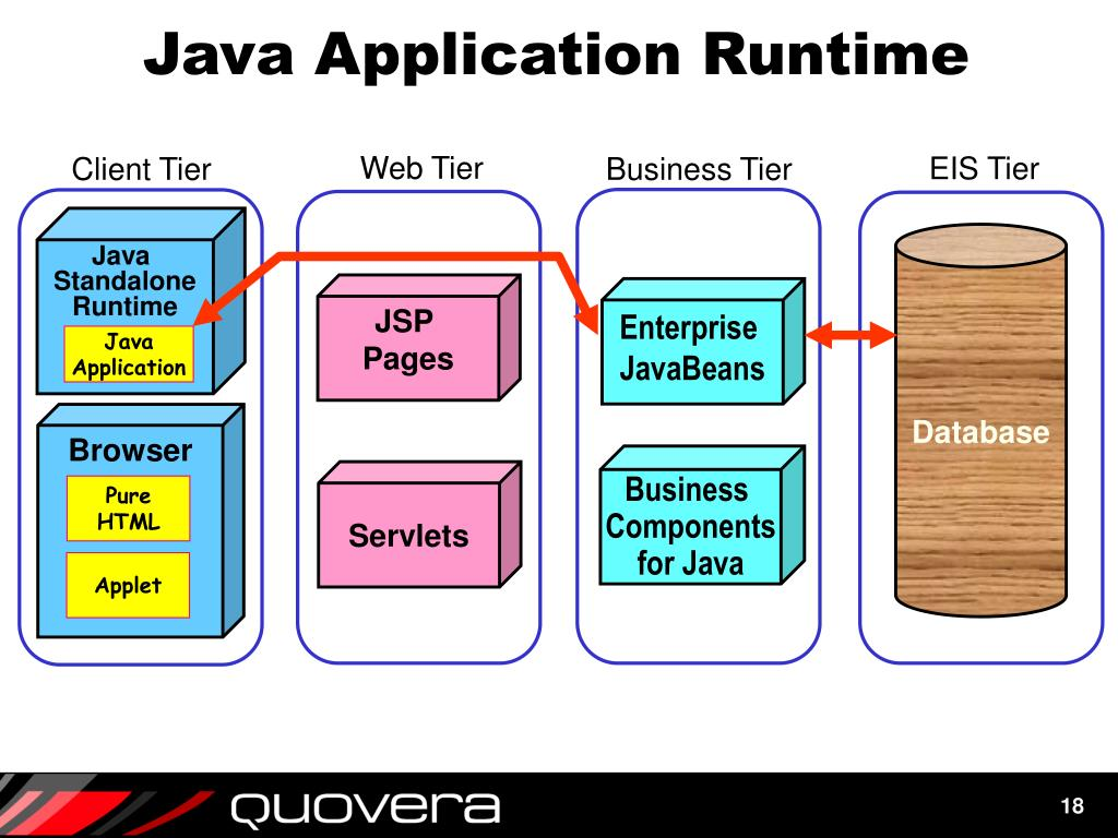 PPT - I Love the Java Jive: J2EE for Oracle Technologists