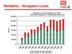 reliability navigation locks