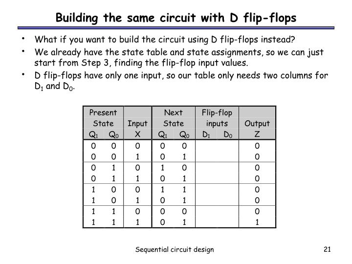 Building the same circuit with D flip-flops