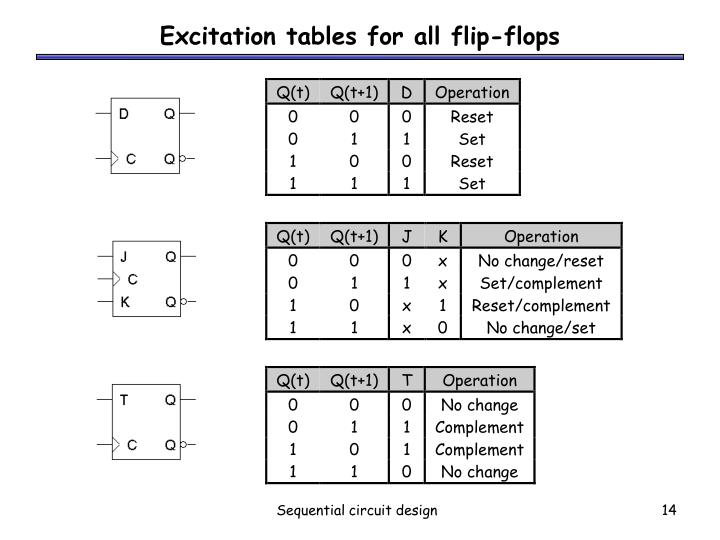 Excitation tables for all flip-flops