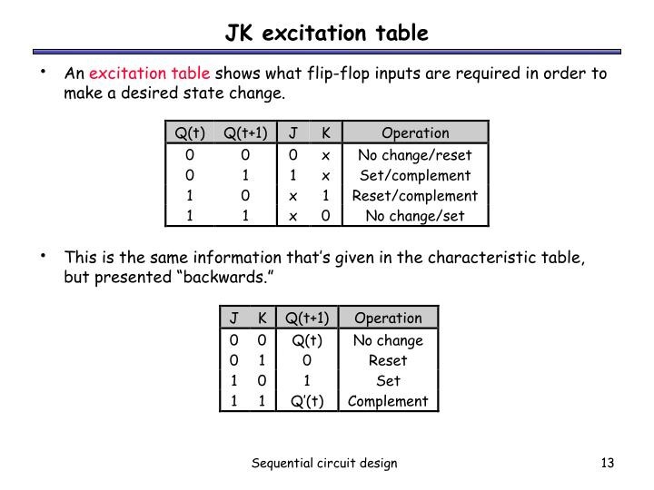 JK excitation table