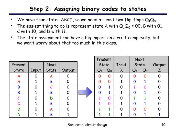 Step 2: Assigning binary codes to states
