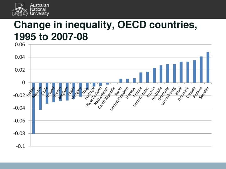Change in inequality, OECD countries, 1995 to 2007-08