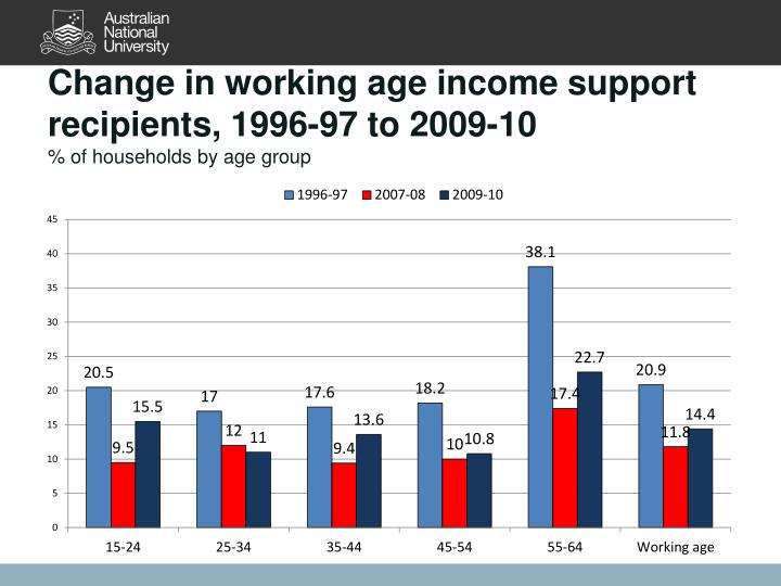 Change in working age income support recipients, 1996-97 to 2009-10